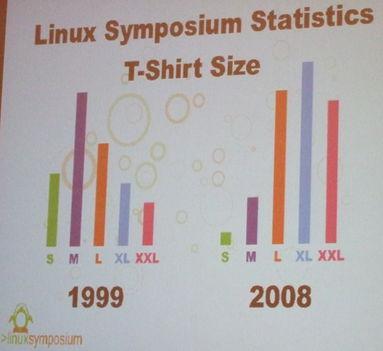 Linuxot használók ruhaméretei