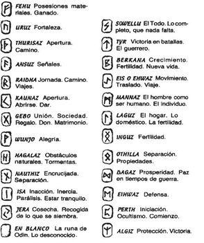 runa jelek spanyol jelentéssel
